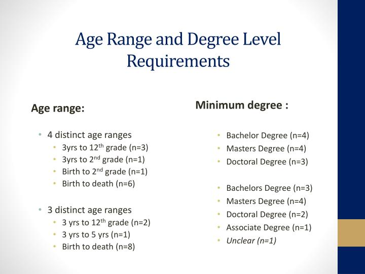 Age Range and Degree Level Requirements