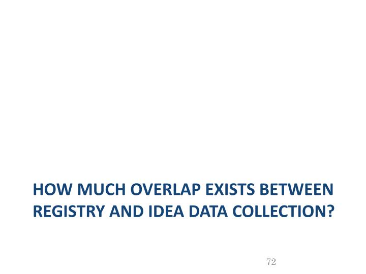 How much overlap Exists between Registry and IDEA data collection?