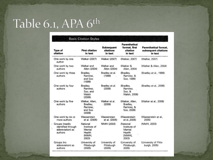 Table 6.1, APA 6
