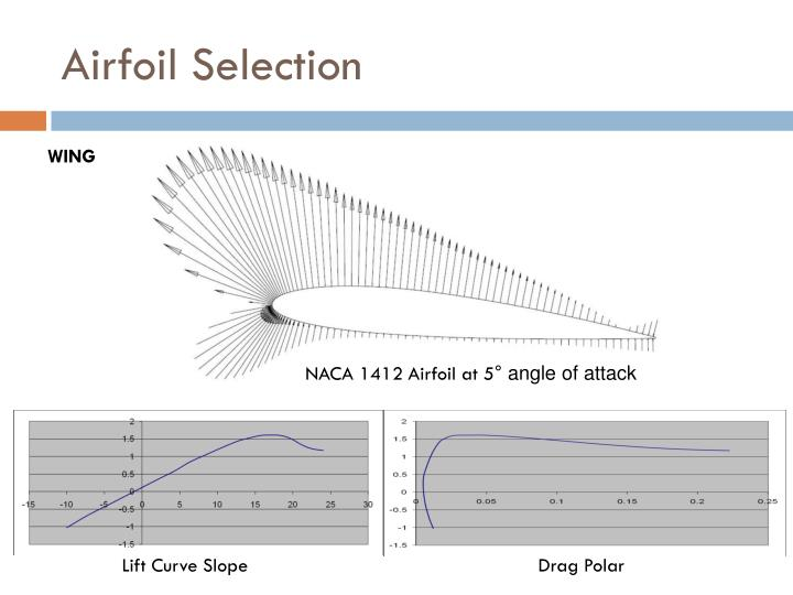 Airfoil Selection