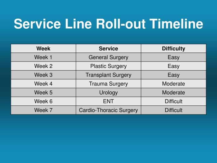 Service Line Roll-out Timeline