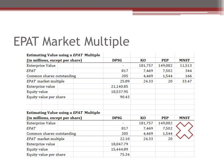 EPAT Market Multiple