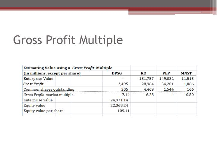 Gross Profit Multiple