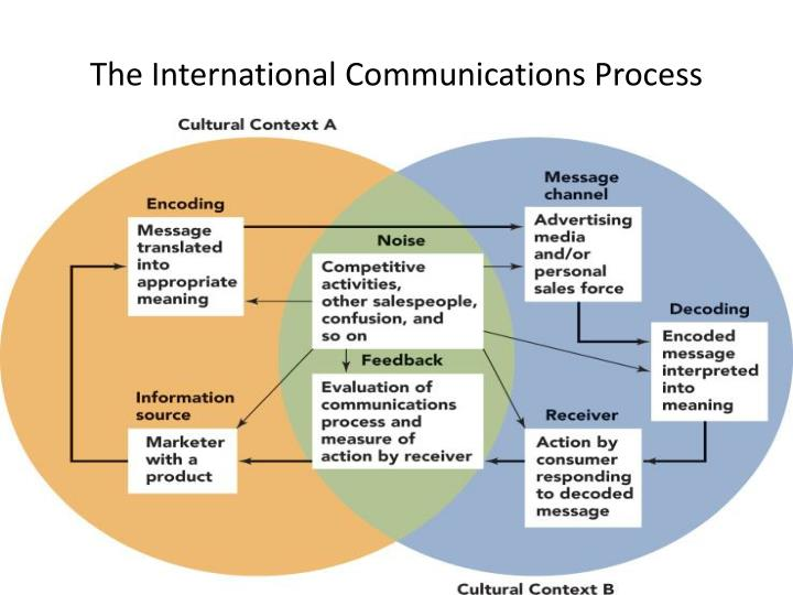 The International Communications Process