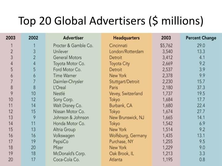 Top 20 Global Advertisers ($ millions)