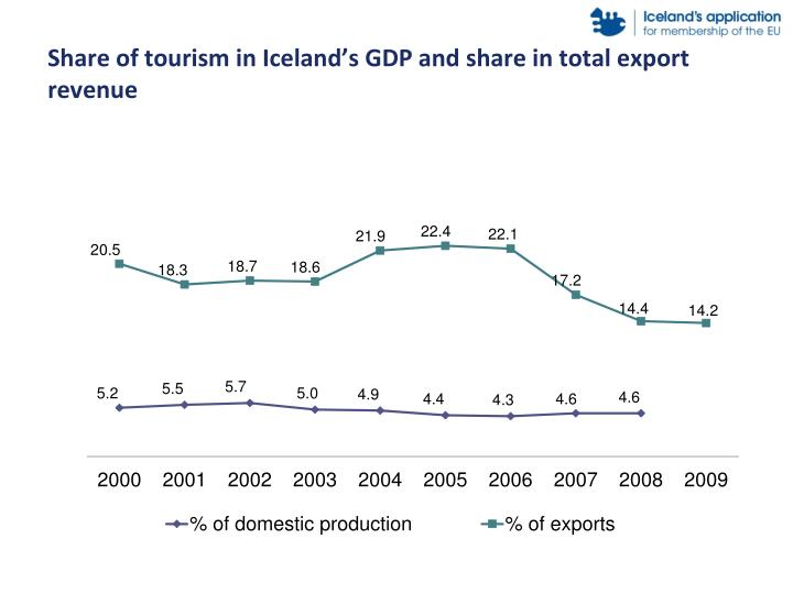 Share of tourism in Iceland's GDP and share in total export revenue