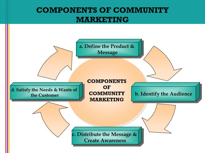 COMPONENTS OF COMMUNITY