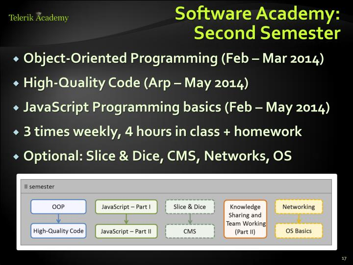 Software Academy: