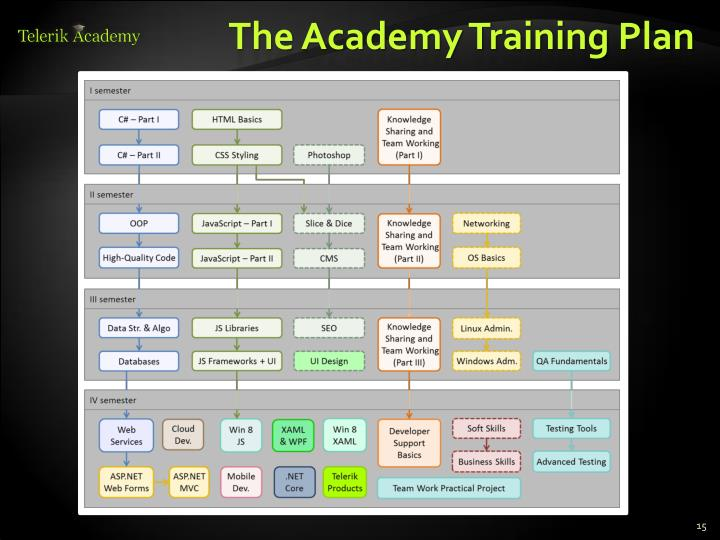 The Academy Training