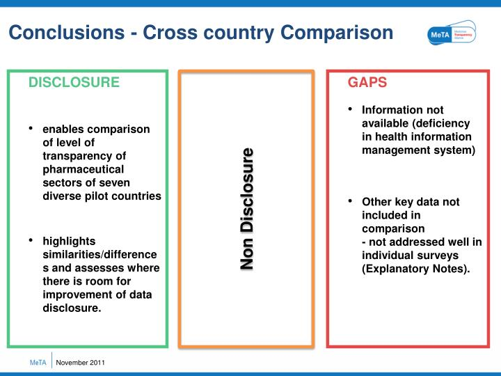 Conclusions - Cross country Comparison