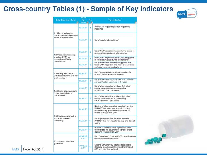 Cross-country Tables (1) - Sample of Key Indicators