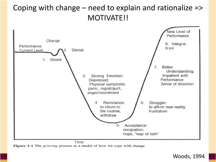 Coping with change – need to explain and rationalize => MOTIVATE!!