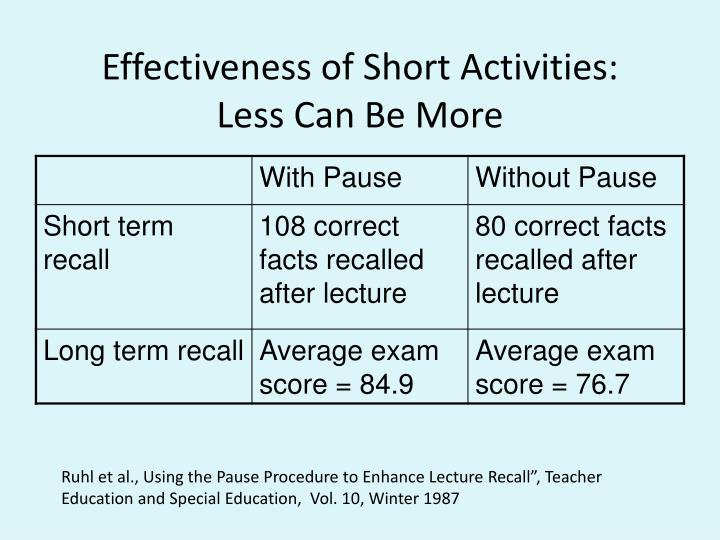 Effectiveness of Short