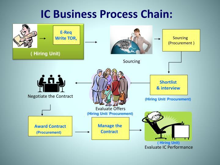 IC Business Process Chain: