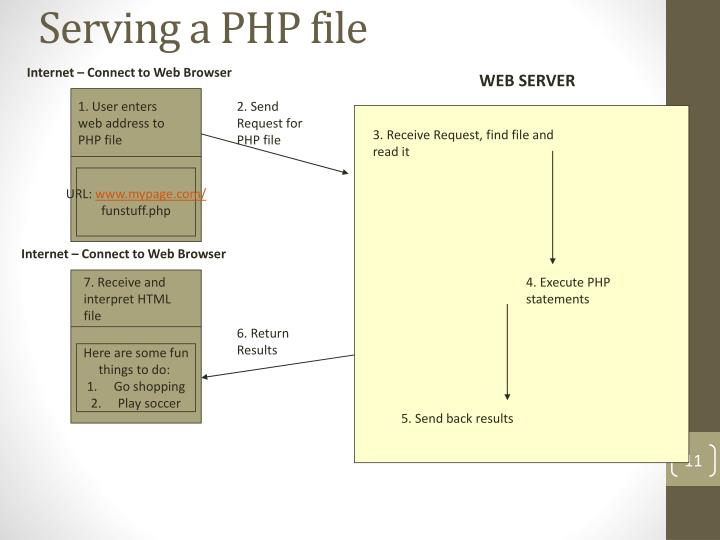 Serving a PHP file