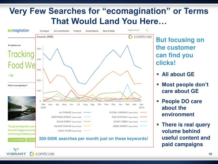 """Very Few Searches for """""""