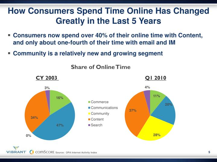 How Consumers Spend Time Online Has Changed Greatly in the Last 5 Years