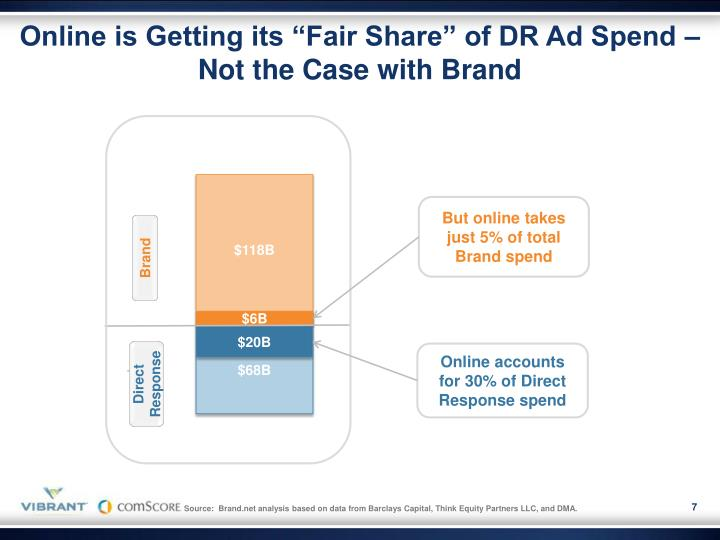 """Online is Getting its """"Fair Share"""" of DR Ad Spend – Not the Case with Brand"""