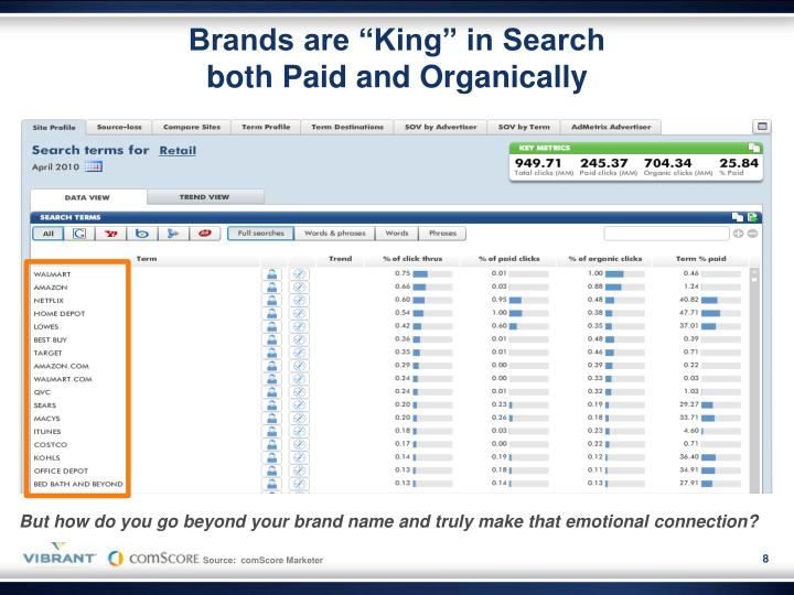 """Brands are """"King"""" in Search"""