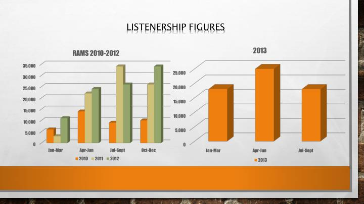 Listenership figures