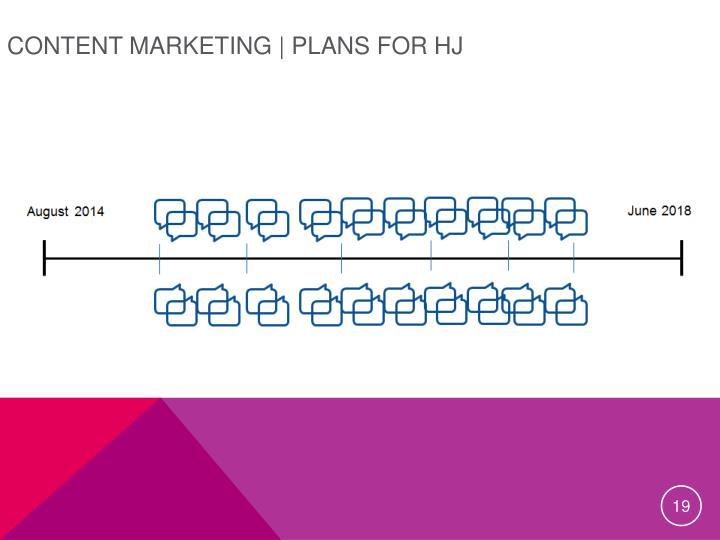 Content Marketing |