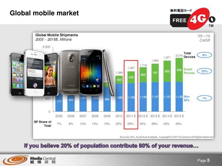 Global mobile market