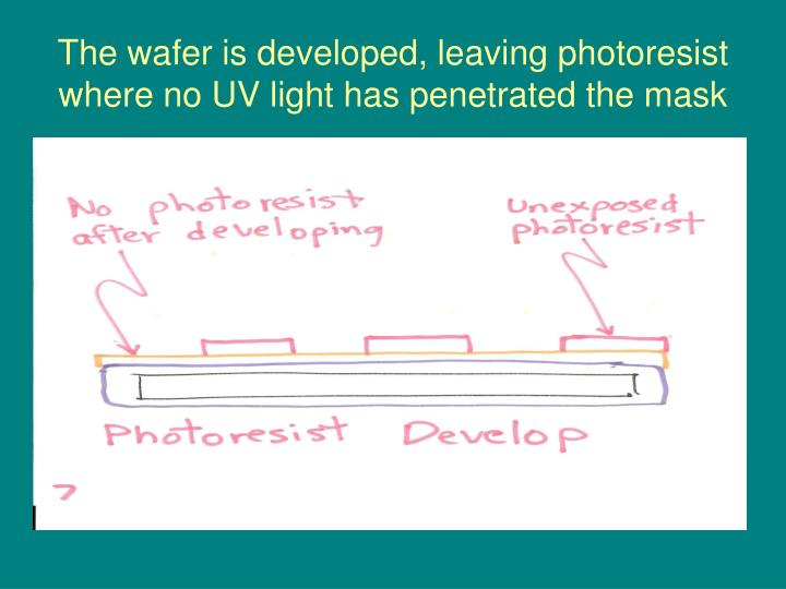 The wafer is developed, leaving photoresist where no UV light has penetrated the mask