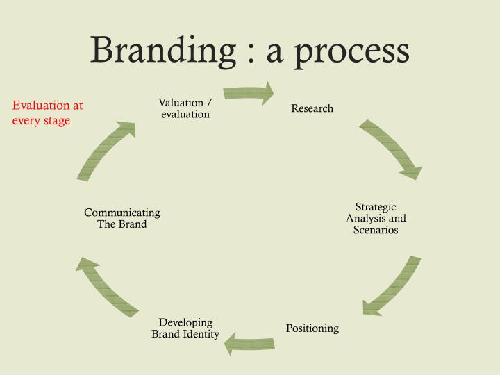 Branding : a process