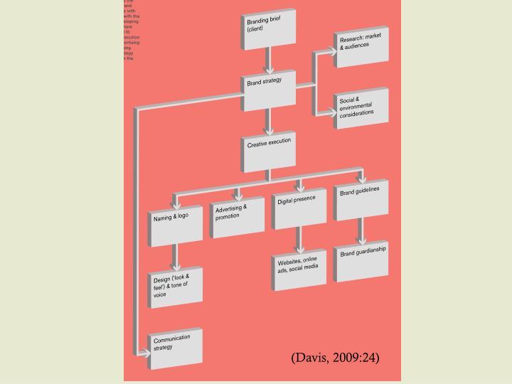 (Davis, 2009:24)