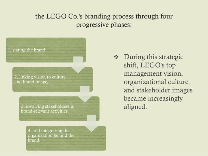 the LEGO Co.'s branding process through four progressive phases: