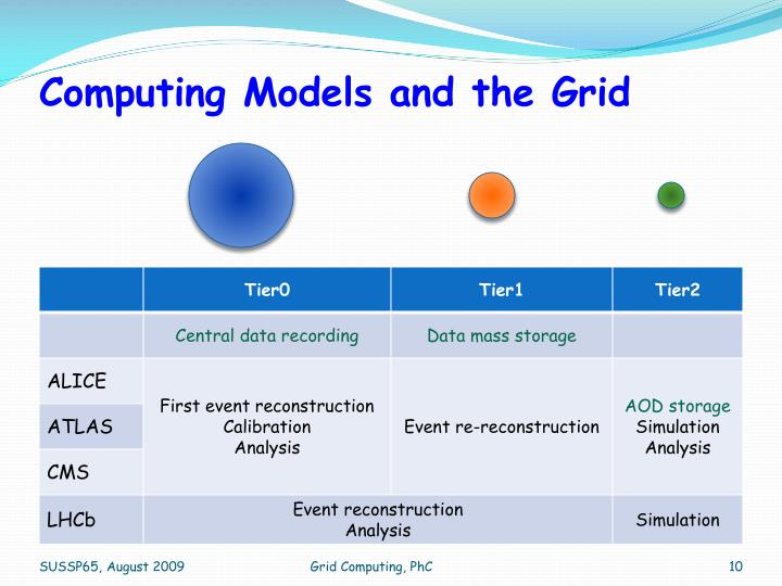 Computing Models and the Grid