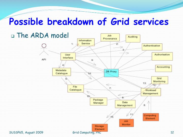 Possible breakdown of Grid services
