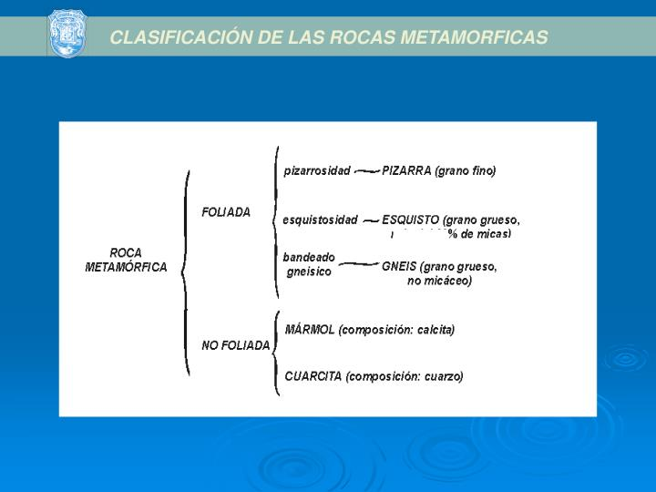 CLASIFICACIÓN DE LAS ROCAS METAMORFICAS