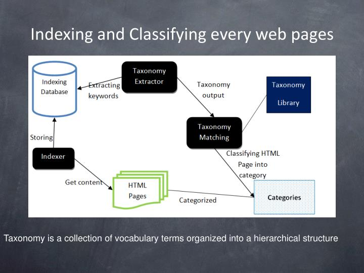 Indexing and Classifying every web pages