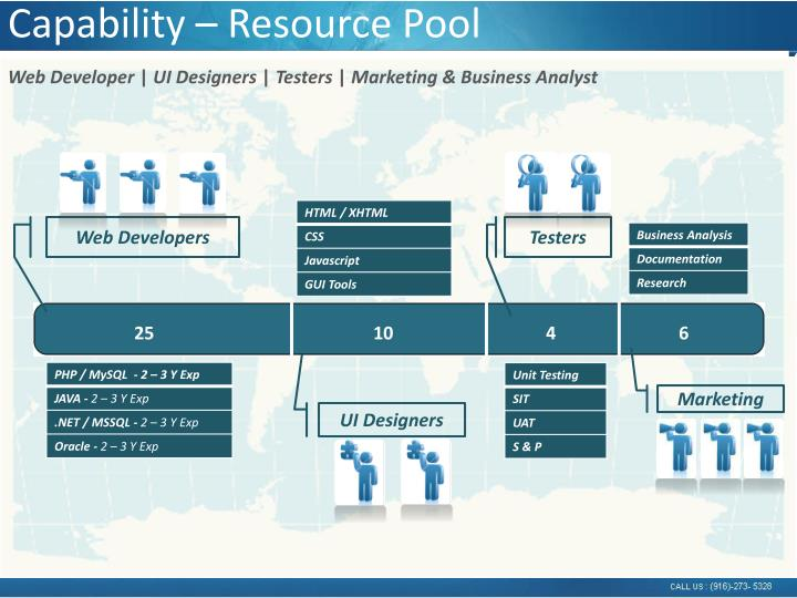 Capability – Resource Pool