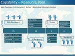 capability resource pool