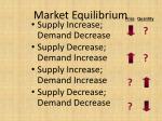 market equilibrium3