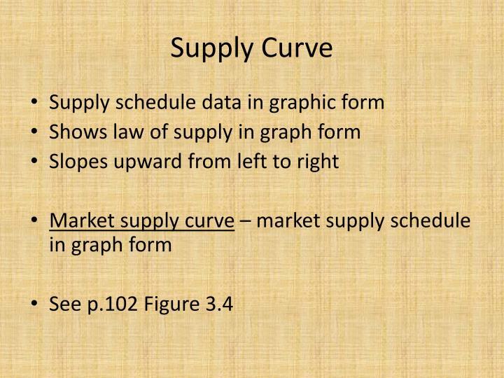 Supply Curve