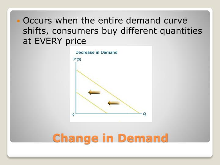 Occurs when the entire demand curve shifts, consumers buy different quantities at EVERY price