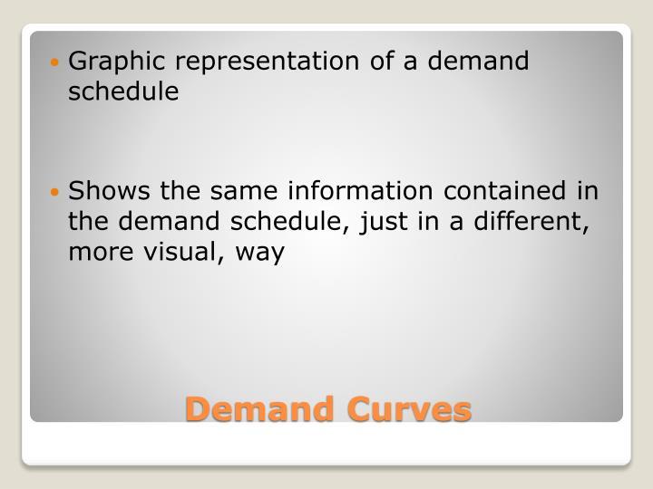Graphic representation of a demand schedule