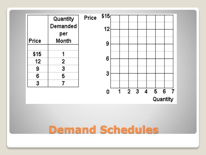 Demand Schedules