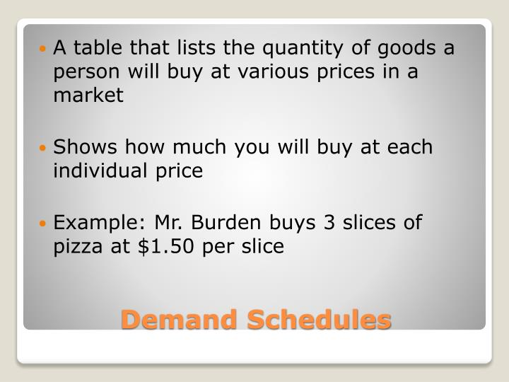 A table that lists the quantity of goods a person will buy at various prices in a market