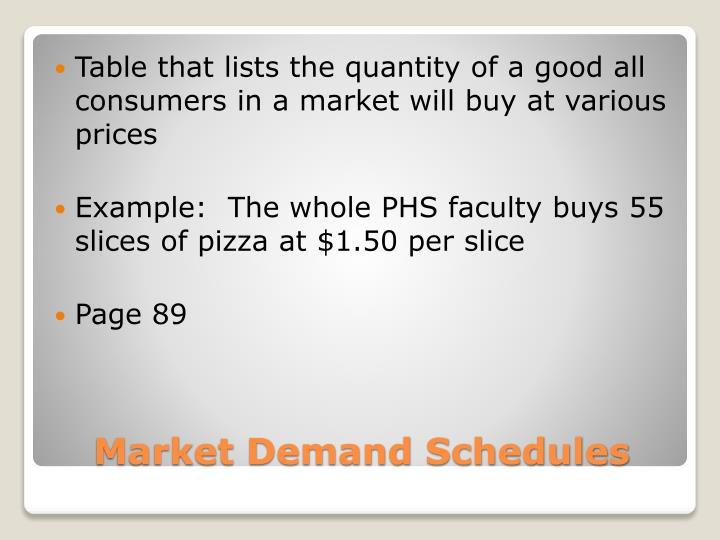 Table that lists the quantity of a good all consumers in a market will buy at various prices