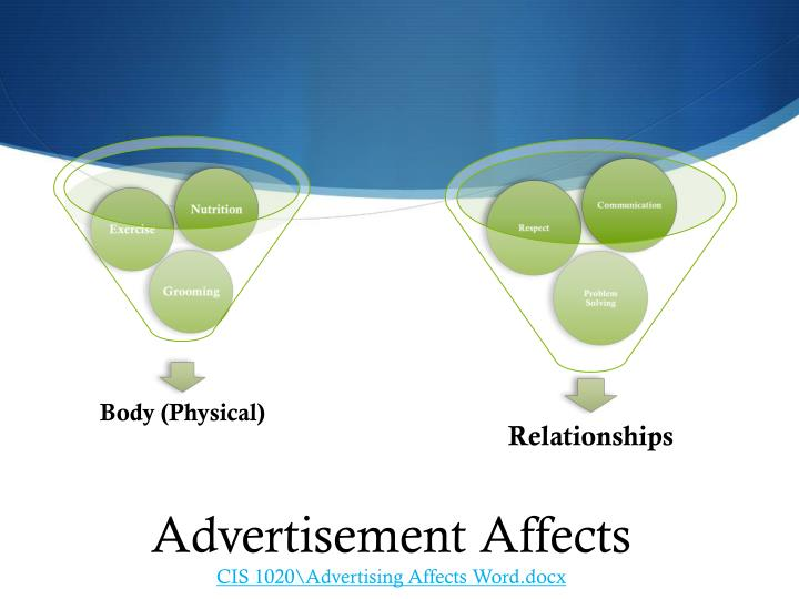 Advertisement Affects