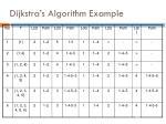 dijkstra s algorithm example1