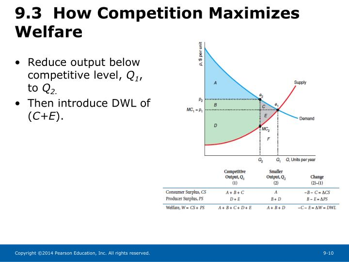 9.3  How Competition Maximizes Welfare