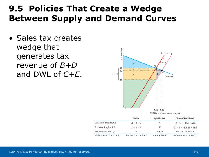 9.5  Policies That Create a Wedge Between Supply and Demand Curves