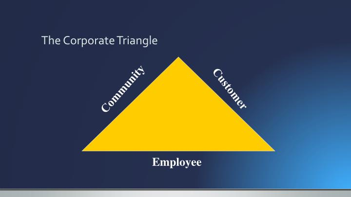 The Corporate Triangle
