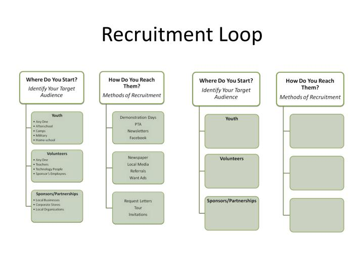 Recruitment Loop