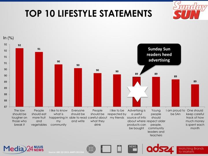 TOP 10 LIFESTYLE